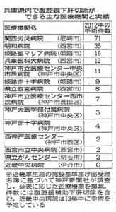 神戸新聞朝刊(兵庫の医療 シリーズ27 がんと闘うV① 肝臓がんの最新治療・検査)