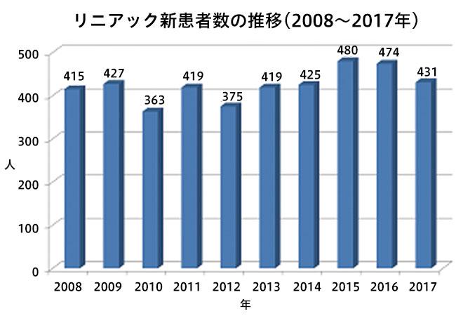 リニアック新患者数の推移(2012年~2016年)