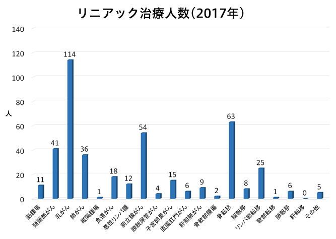 リニアック治療人数(2016年関西労災病)