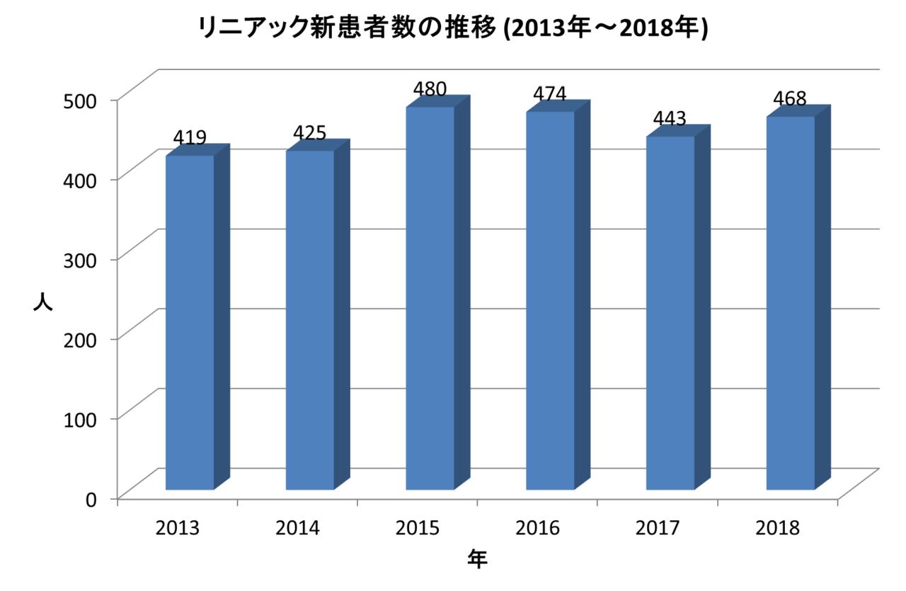 リニアック新患者数の推移(2013年~2018年)