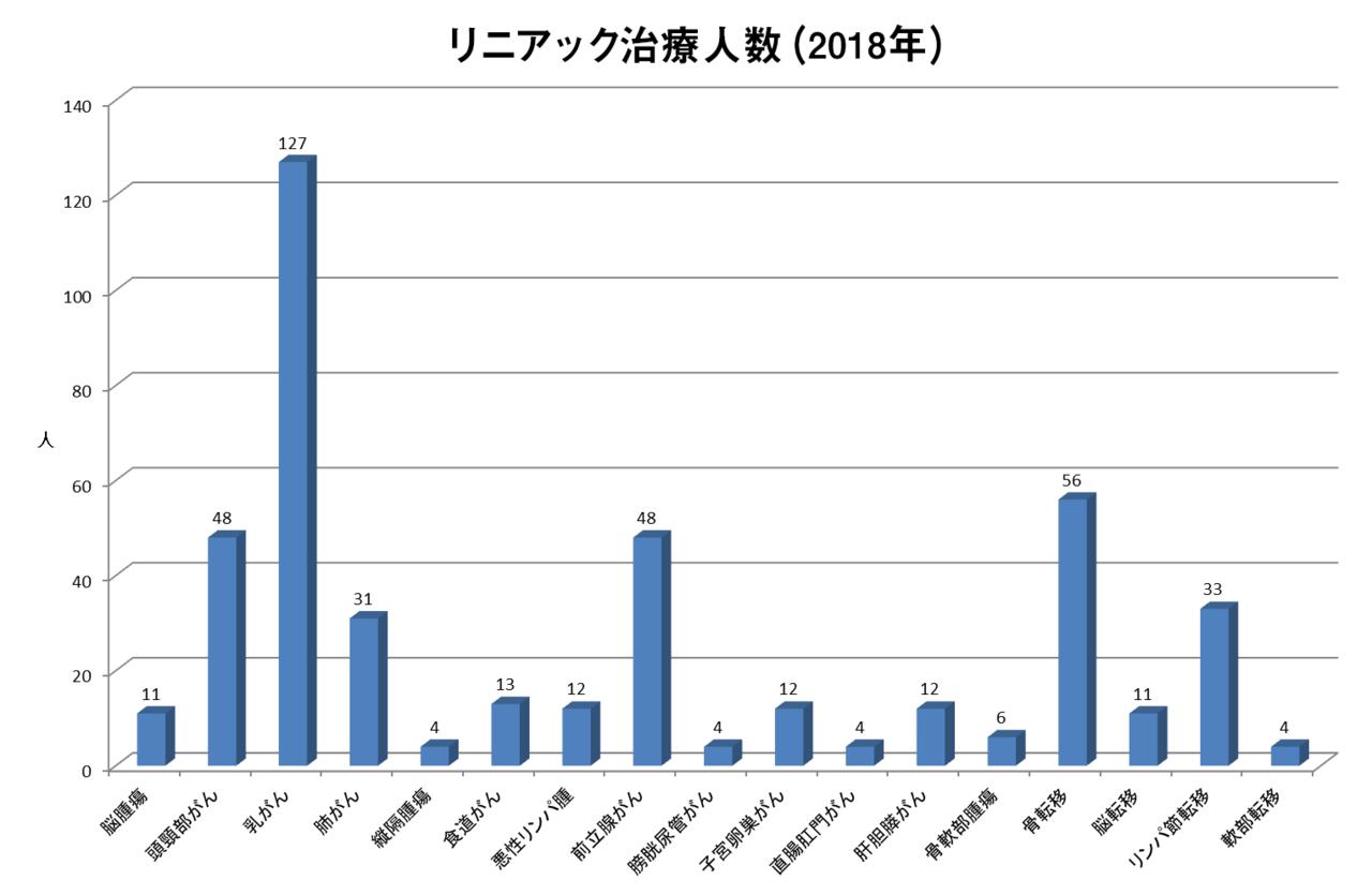 リニアック治療人数(2018年)