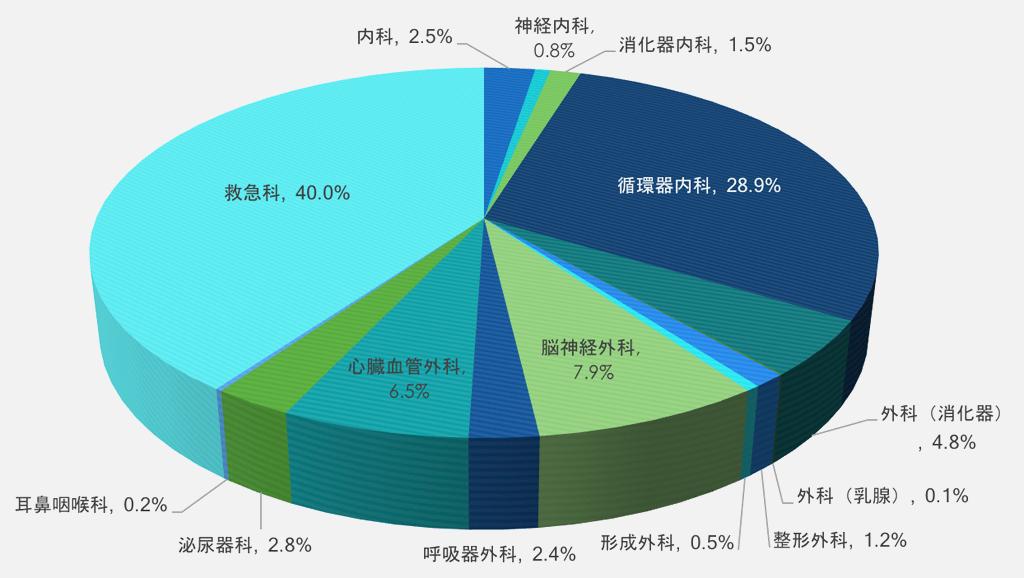 HCUグラフ