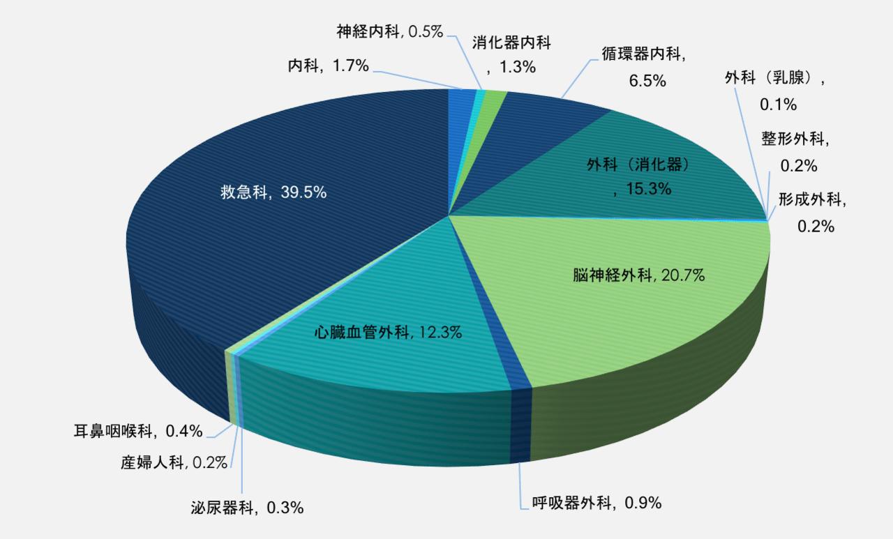 ICUグラフ