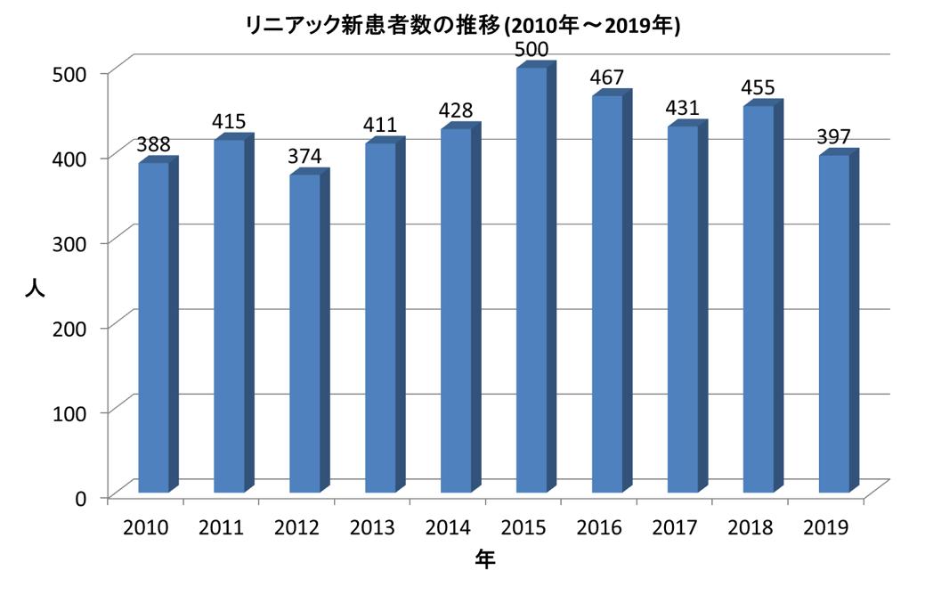 リニアック新患者数の推移(2013年~2019年)