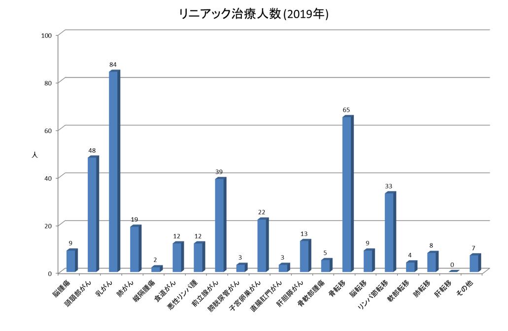 リニアック治療人数(2019年)