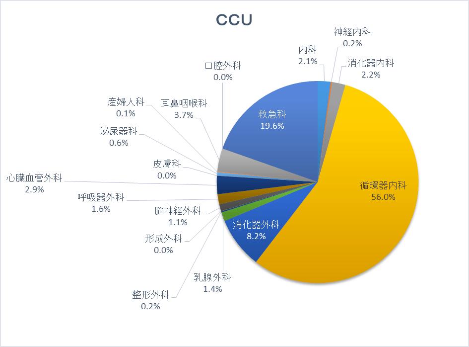 CCUグラフ