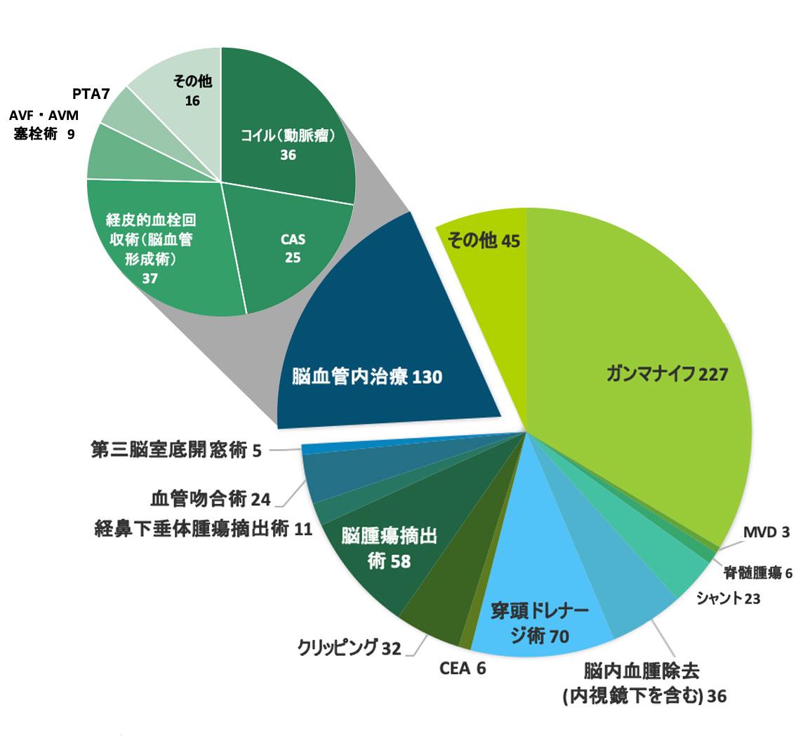 手術件数グラフ